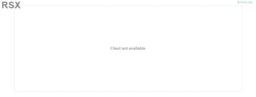 RSX Market Vectors Russia ETF weekly Stock Chart