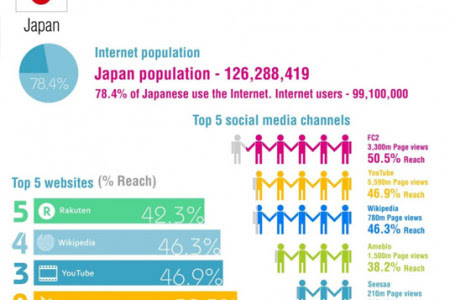 Asia Pacific social media Infographic