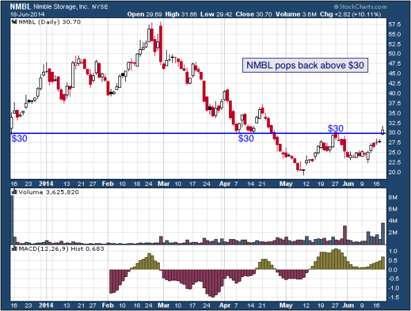 1-year chart of NMBL (Nimble Storage, Inc.)