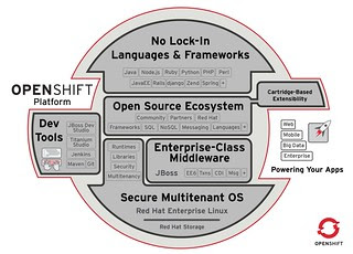 OpenShift architecture