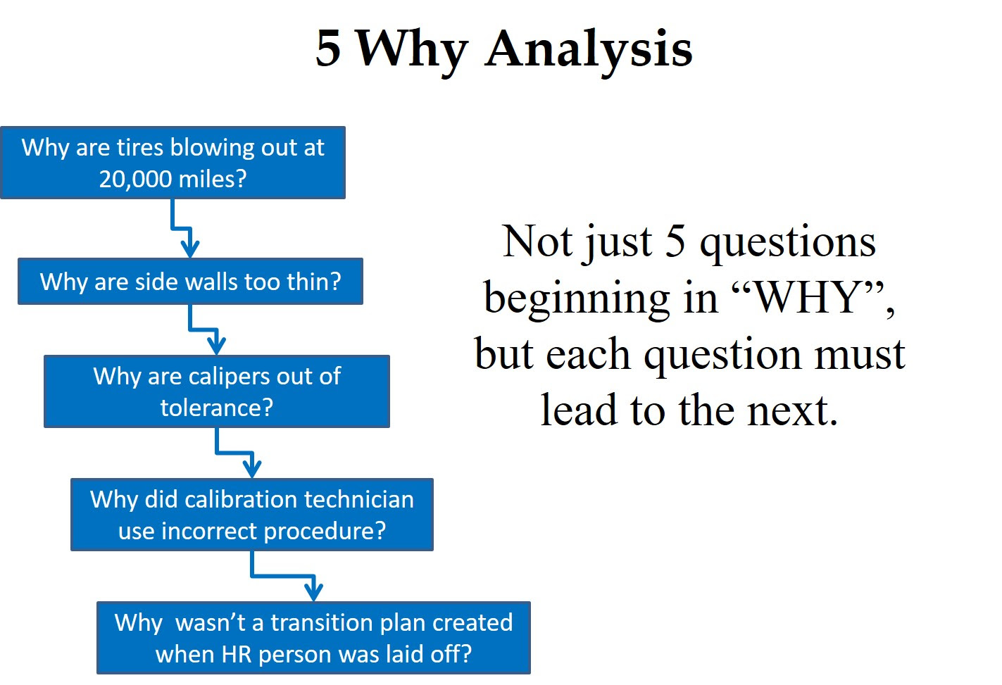 5 why analysis for root cause analysis