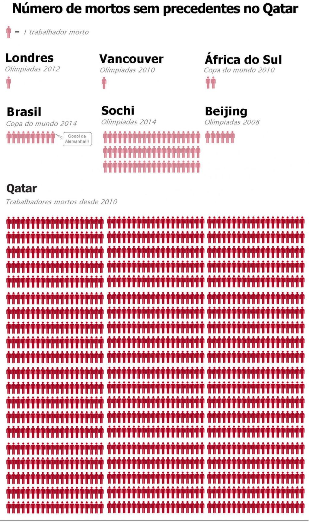 O número de mortos na preparação para o Mundial do Qatar 2022 é alarmante