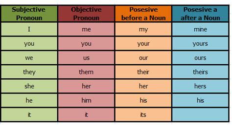 tips belajar bahasa inggris pemula pronoun kata ganti