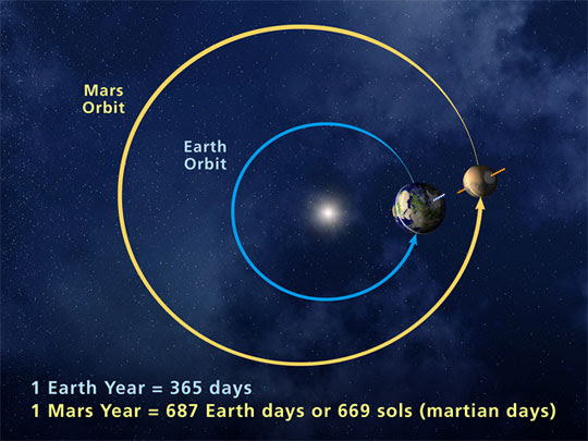 The eccentricity in Mars' orbit means that it is . Credit: NASA