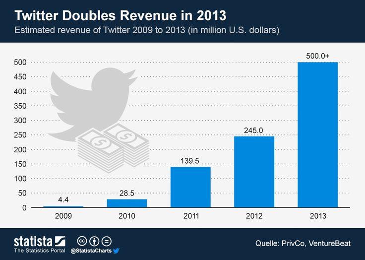 Twitter Doubles Revenue in 201