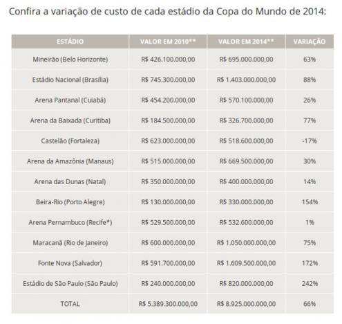Mundial de 2014 do Brasil: o mais caro de sempre - Por Luís Leiria