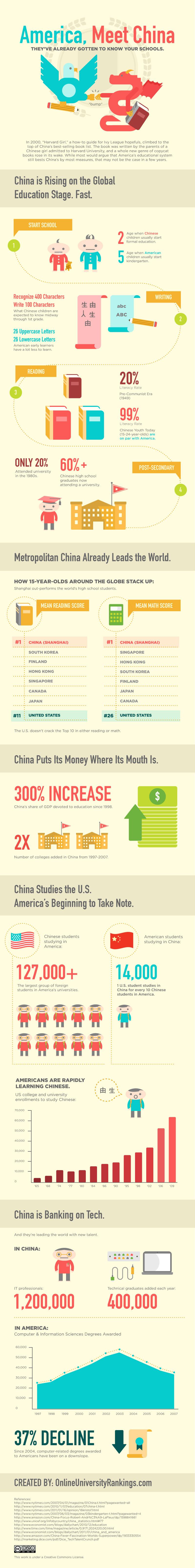 America Meet China