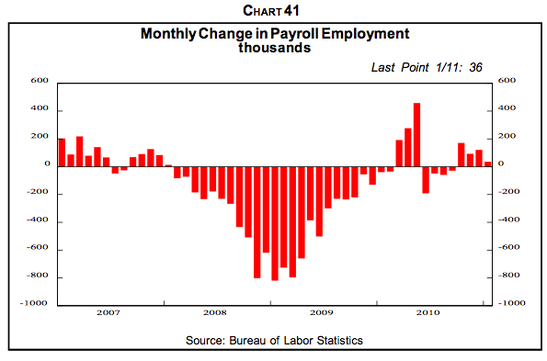 Unemployment is declining, but job growth has hardly been robust