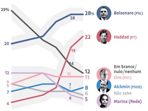 Eleiçoes 2018: Bolsonaro perde para Ciro, Haddad e Alckmin no segundo turno, aponta Ibope.....