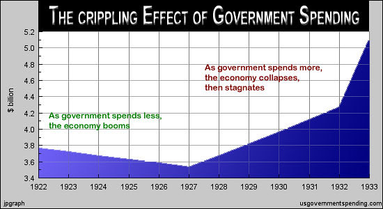 The Crippling Effect of Government Spending | Flickr ...