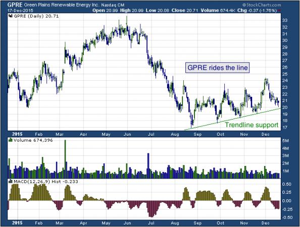 1-year chart of Green (NASDAQ: GPRE)