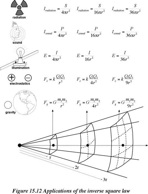 10 best Theories and Formulae images on Pinterest