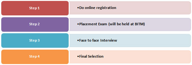 steps of the selection procedure