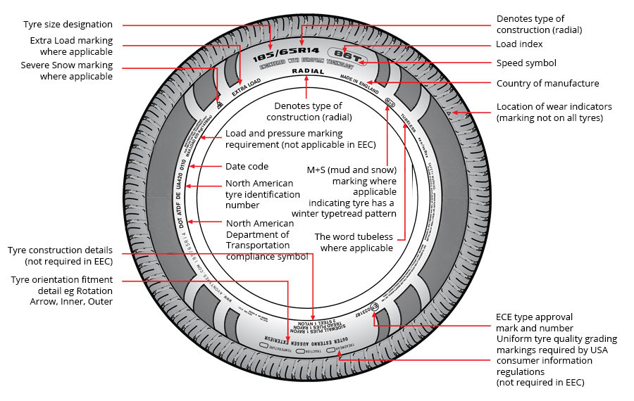 How To Check Your Car Tyre Size Speed Load Ratings