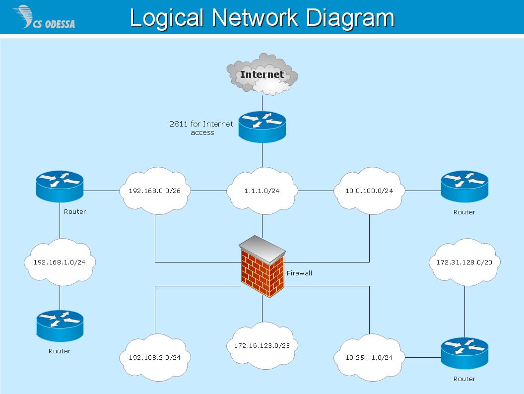Diagram Engineering Logic Diagram Full Version Hd Quality Logic Diagram Ghnetworkwiringk Temporaryshop24 It