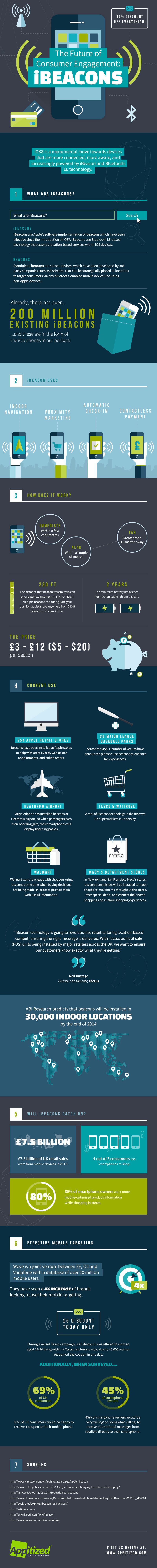 Infographic: iBeacons: The Future of Consumer Engagement #infographic