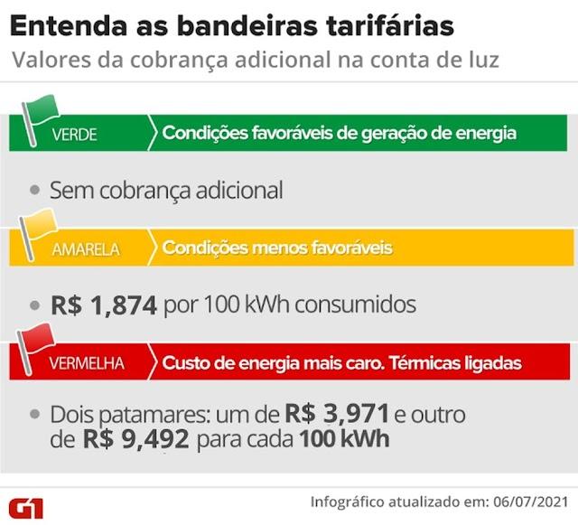Comitê recomenda elevar de R$ 9,49 para R$ 14,20 valor da taxa extra da conta de luz