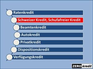 Schufafreier Kredit  Anfrage eines Kunden und Antwort  zerokredit