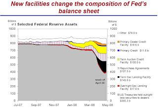 Fed's Balance Sheet