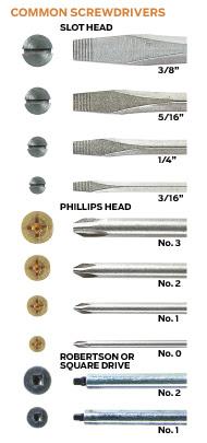 Slot screwdriver size chart