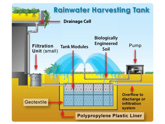 rainwaterdiagram