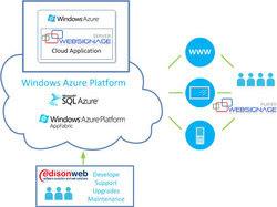 Windows Azure and Web Signage schema