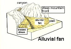 Alluvial Diagram