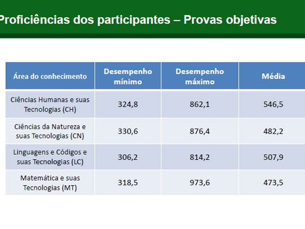 Proficiência nas quatro provas objetivas do Enem (Foto: Reprodução/Inep)