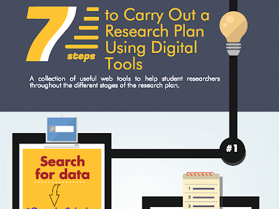 A Handy Visual Outlining The 7 Steps to Doing Online Research
