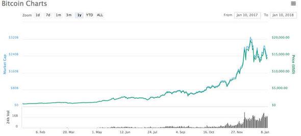 sell bitcoin paypal