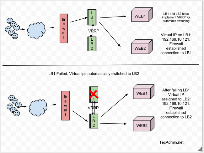 IP Failover Setup using KeepAlived on CentOS/RHEL 6