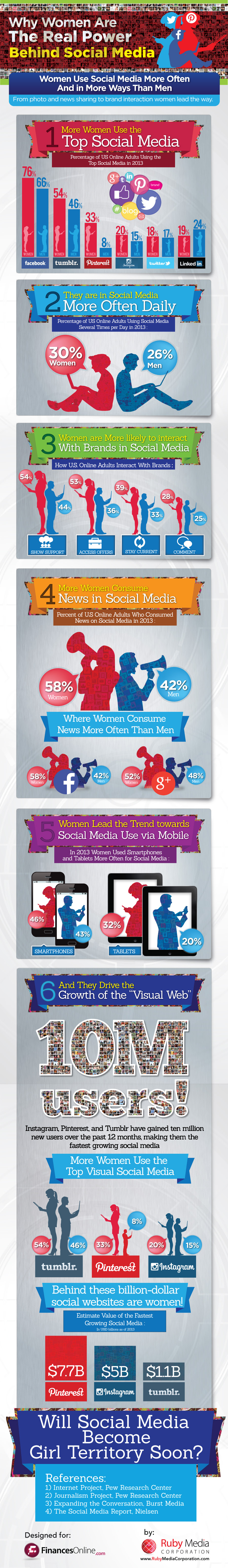 Top Social Media Data Anaylis Reveals How Influential Women Have Become