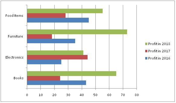 Bar Chart Online