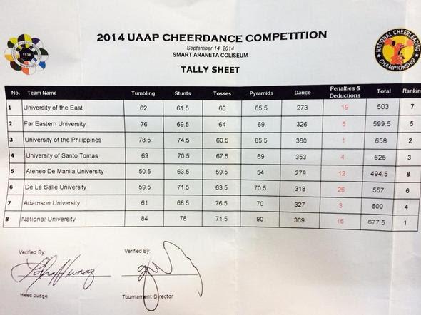UAAP Cheerdance Competition Tally Sheet