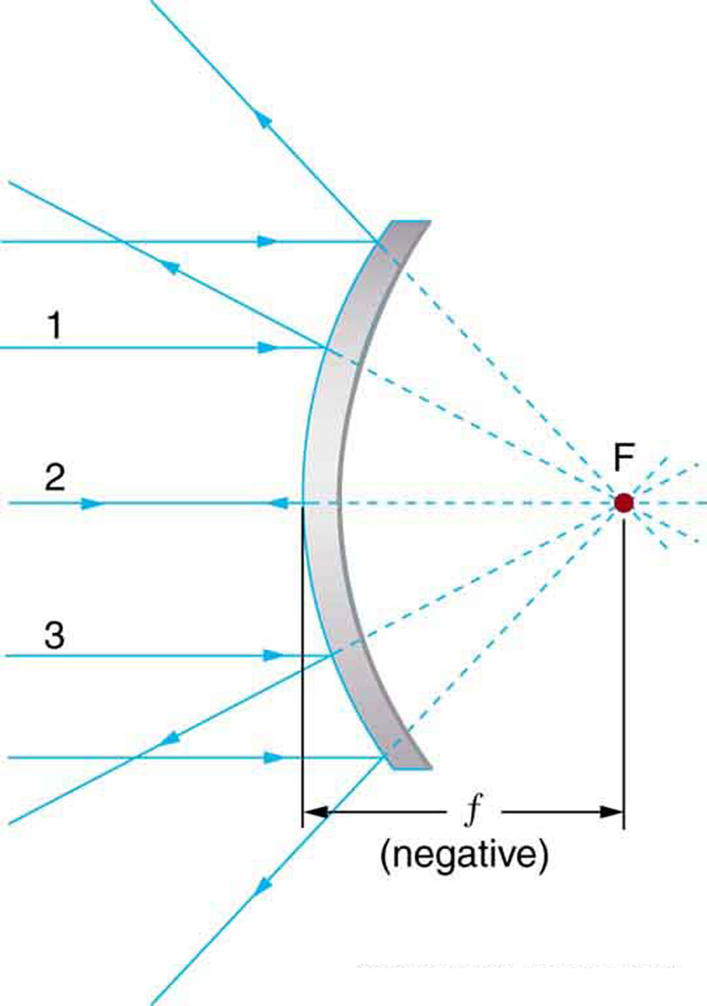 Image Formation By Mirrors Physics