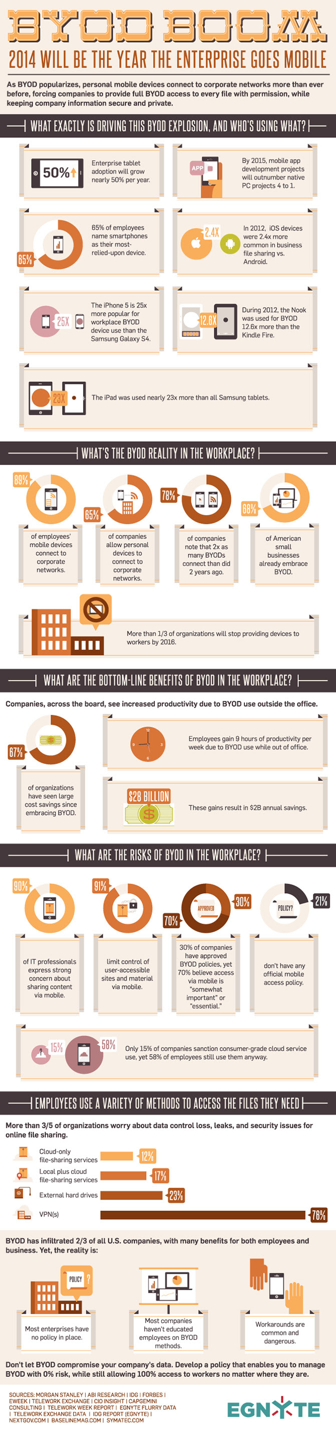 2014 will be the year enterprise goes mobile - BYOD boom - infographic