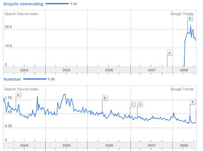 Image of Google Trends graphs for Hummer and bicycle commuting