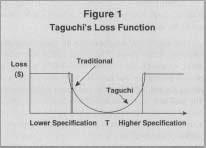 Figure 1 Taguchi
