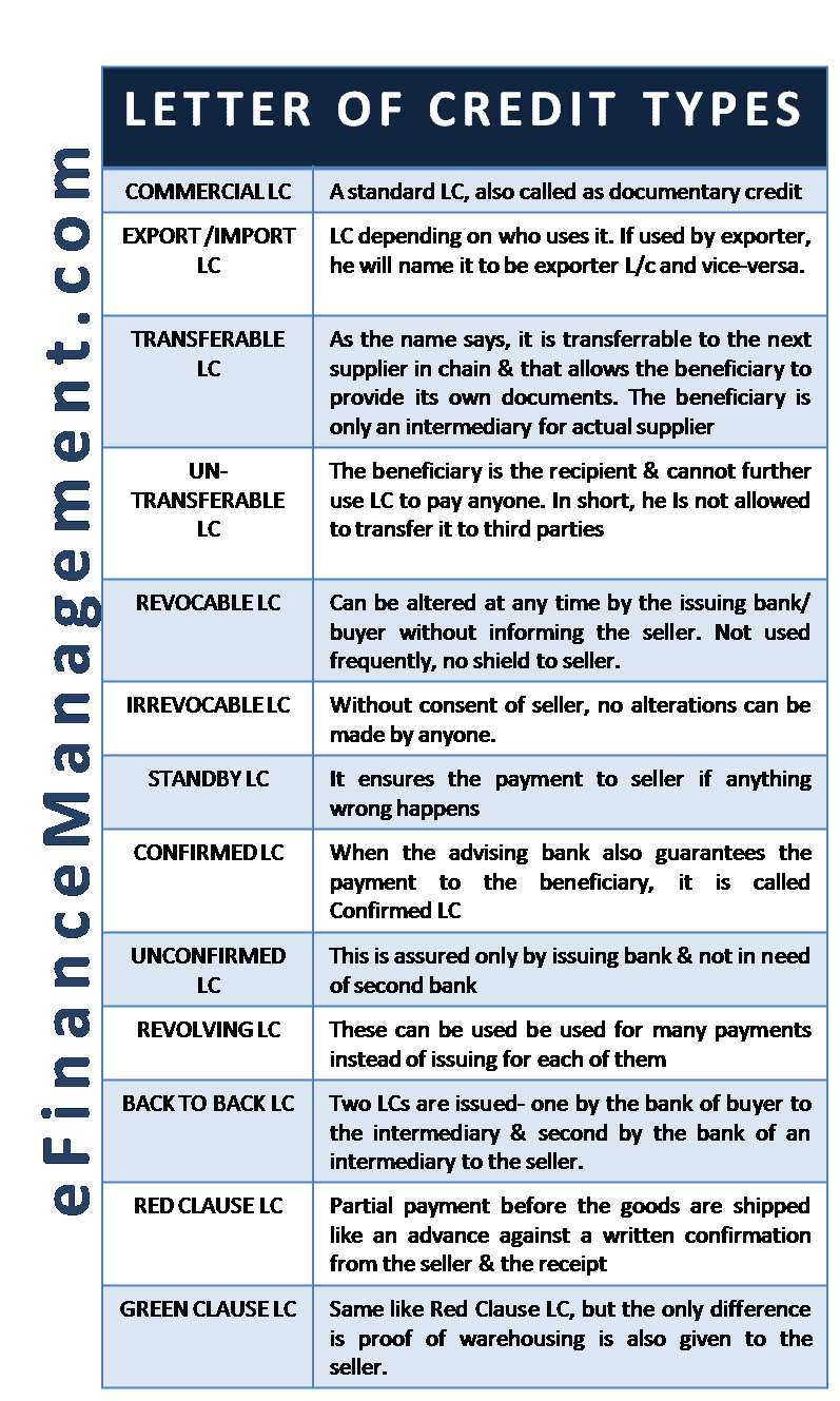 Types Of Letter Of Credit Lc