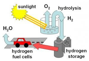 Scientists find new way to produce hydrogen fuel from sunlight