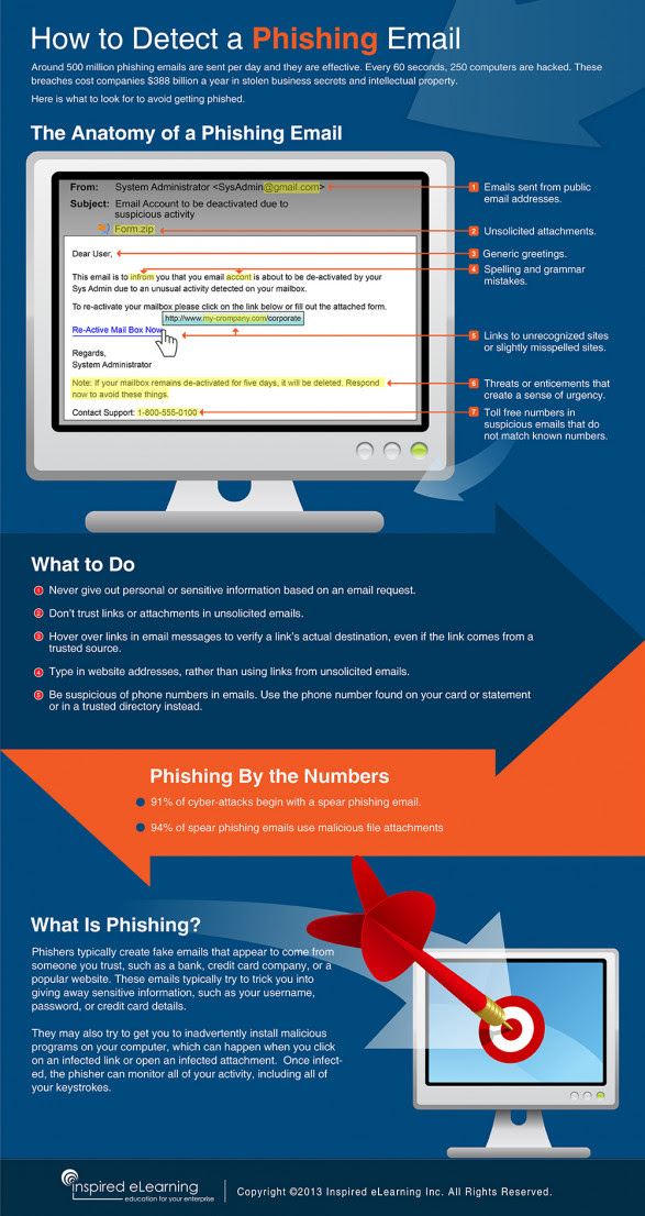 How to Detect a Phishing Email