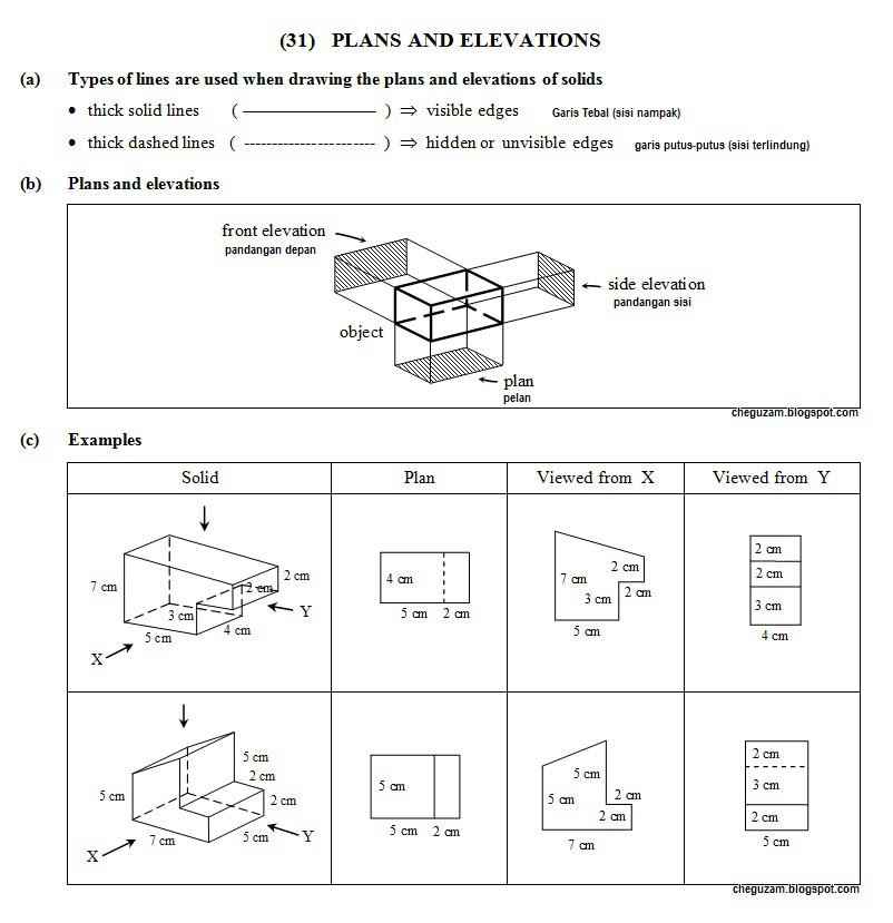 Pelan Dan Dongakan (Plans And Elevations)