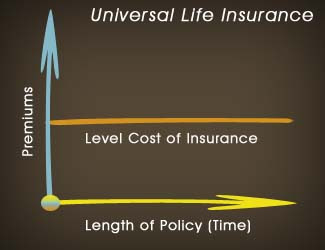 Universal Life Insurance Quotes | Canada Insurance Plan