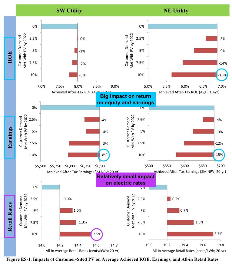 solar impact on utility ROE earnings rates