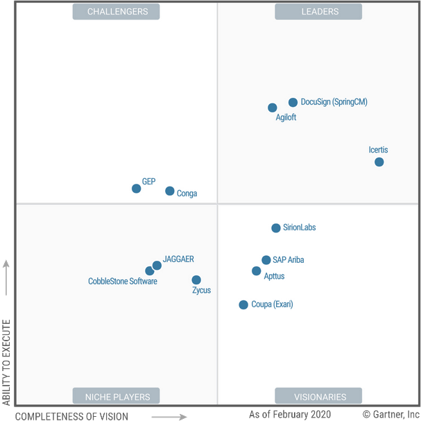 Magic Quadrant for Contract Life Cycle Management - 25 Feb 2020