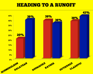 heading to a runoff