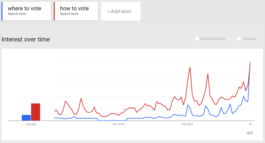 where to vote google trends