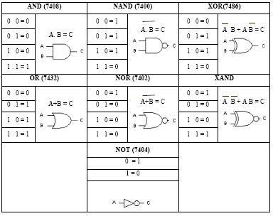 xor gate pin diagram serba serbi gerbang logika  serba serbi gerbang logika