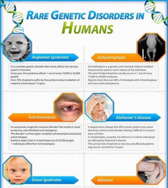 www.worldofbiologyformembers.blogspot.com: Rare Genetic ...