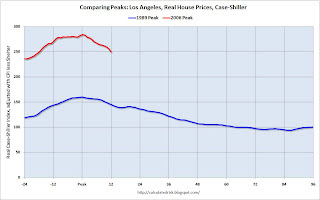 Case-Shiller Los Angeles Comparing Price Peaks